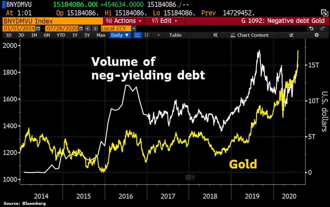 Volume of negative yielding debt