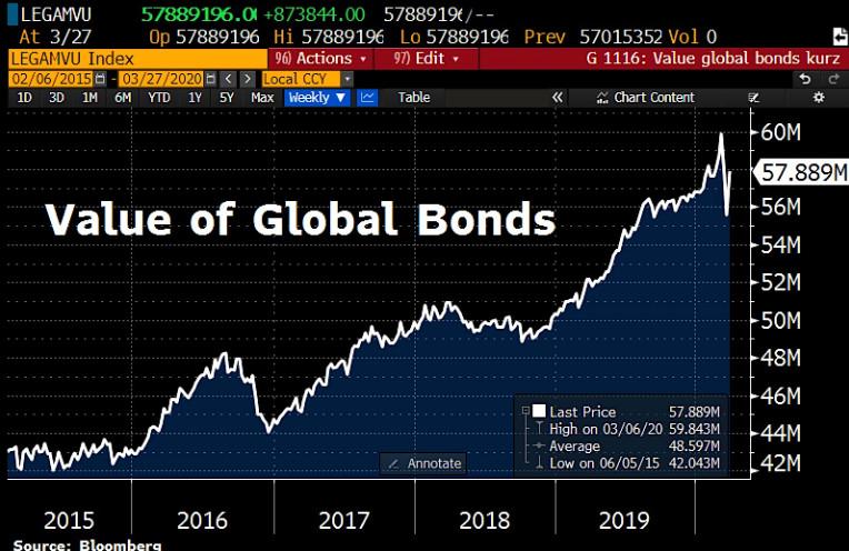 Value of global bonds