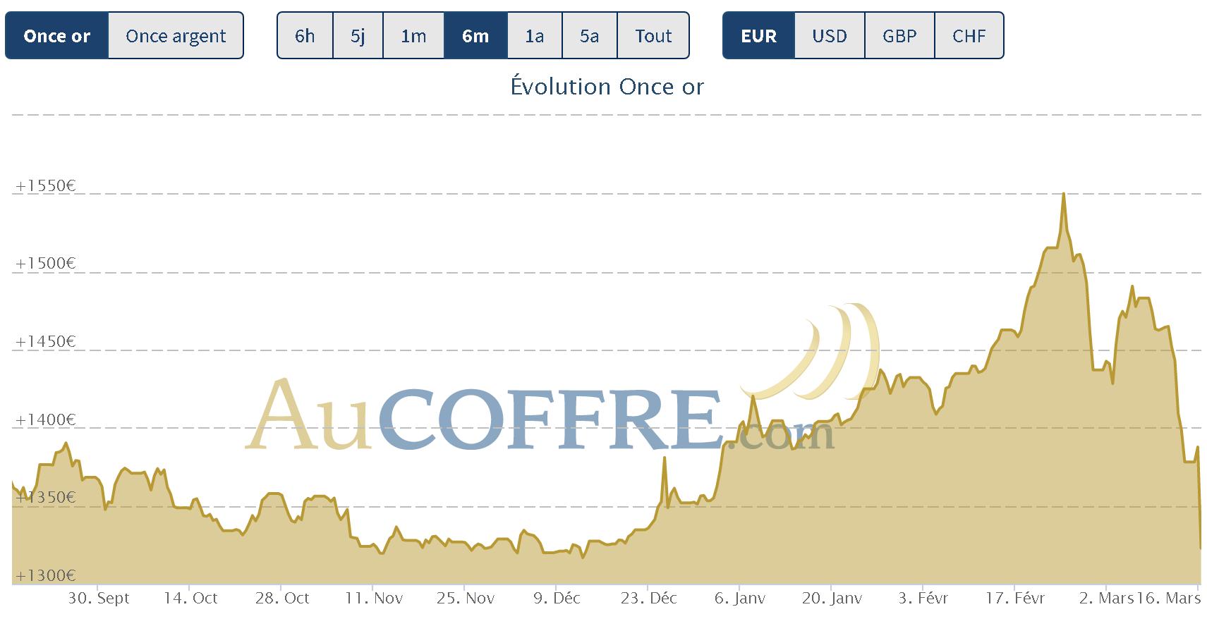 baisse cours de l'or coronavirus et crise financière