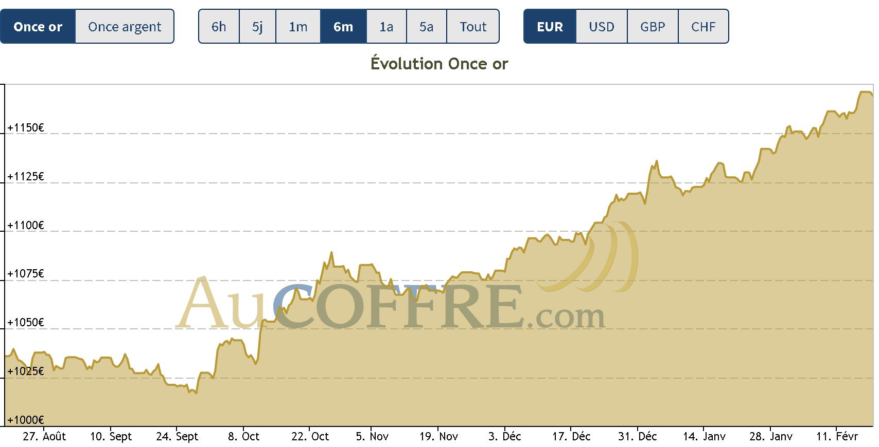 Cours de l'or en hausse