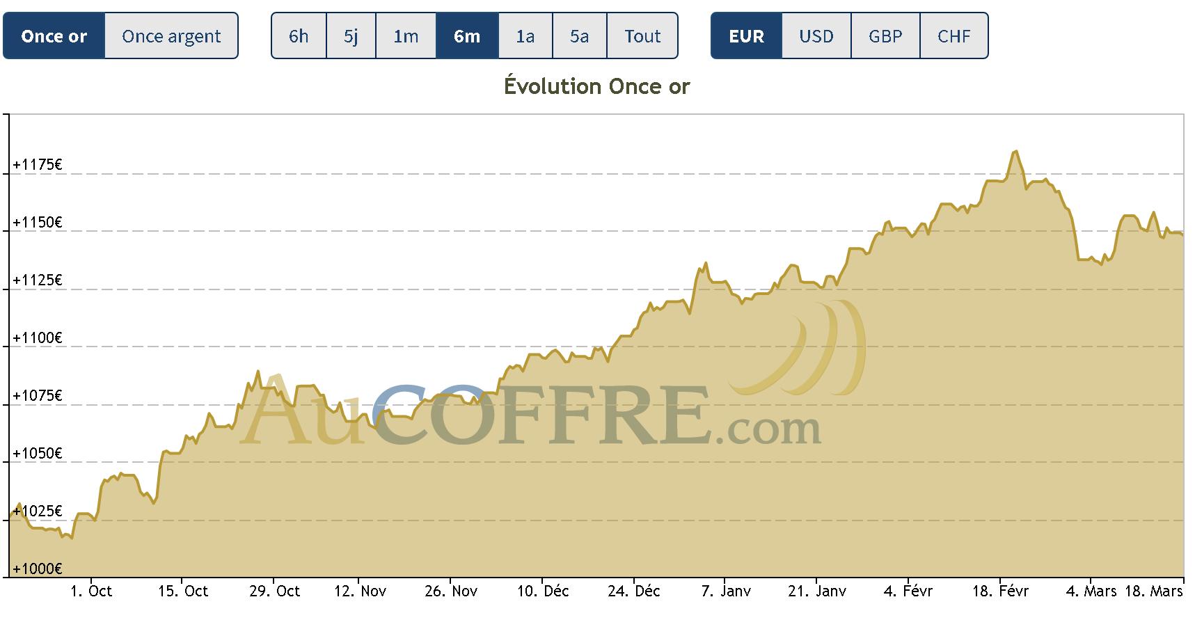 cours de l'or : à quel prix