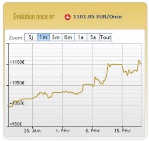 Evolution du cours de l'or sur le dernier mois - AuCoffre