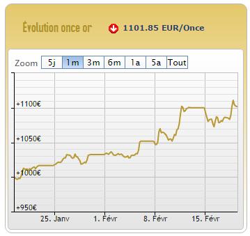 évolution du cours de l'or, cotation aucoffre.com