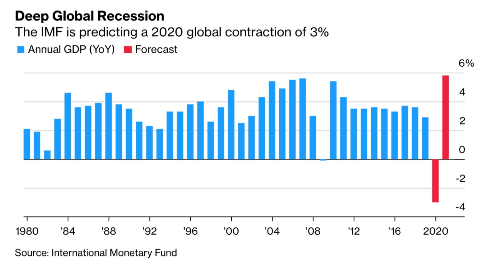 The IMF is predicting a 2020 global contraction of 3%