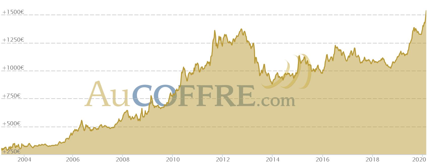 Cours de l'or entre 2000 et 2020, prix de l'once en euros