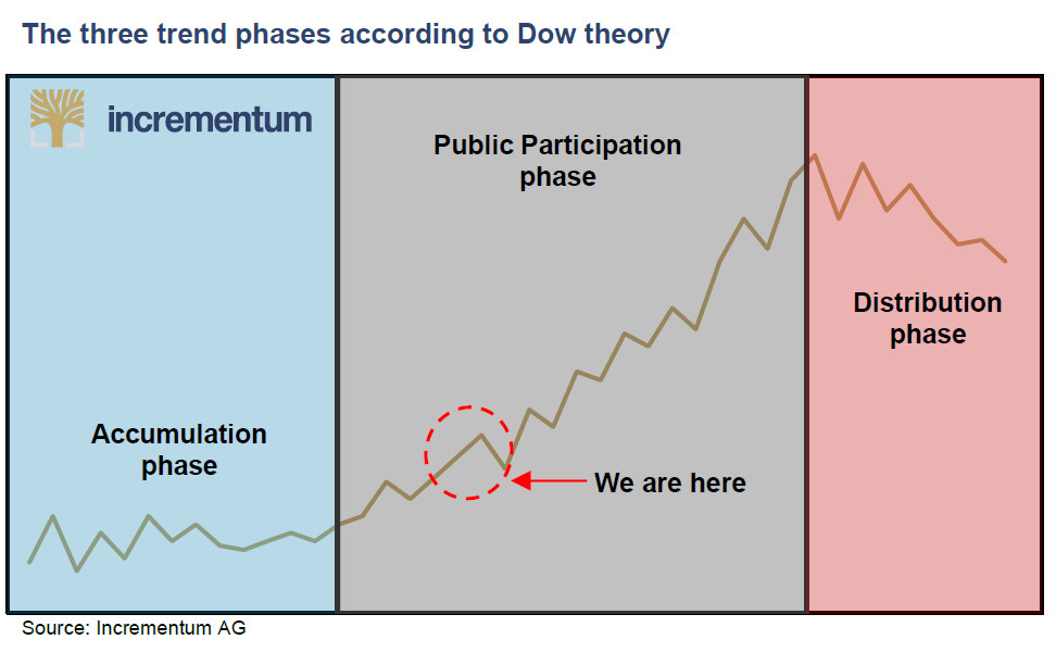 Three trend phases according to Dow Theory