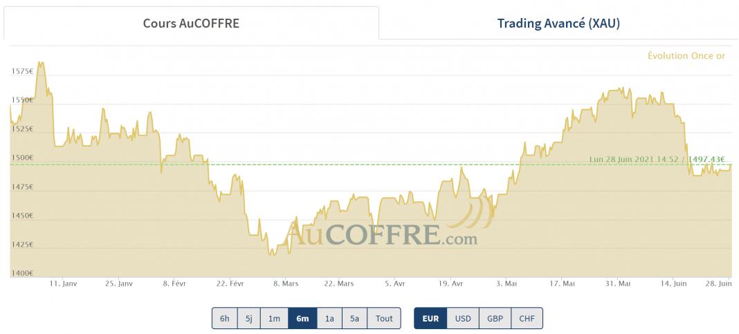 la baisse du cours de l'or est stoppée par des résistances