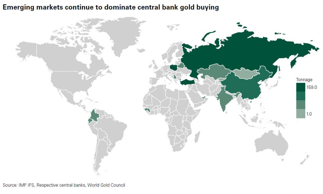 Emerging markets continue to dominate central bank gold buying
