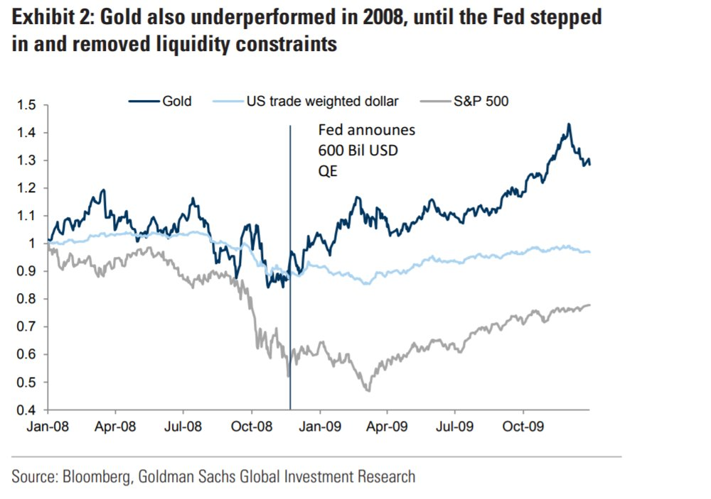 gold also underperformed in 2008