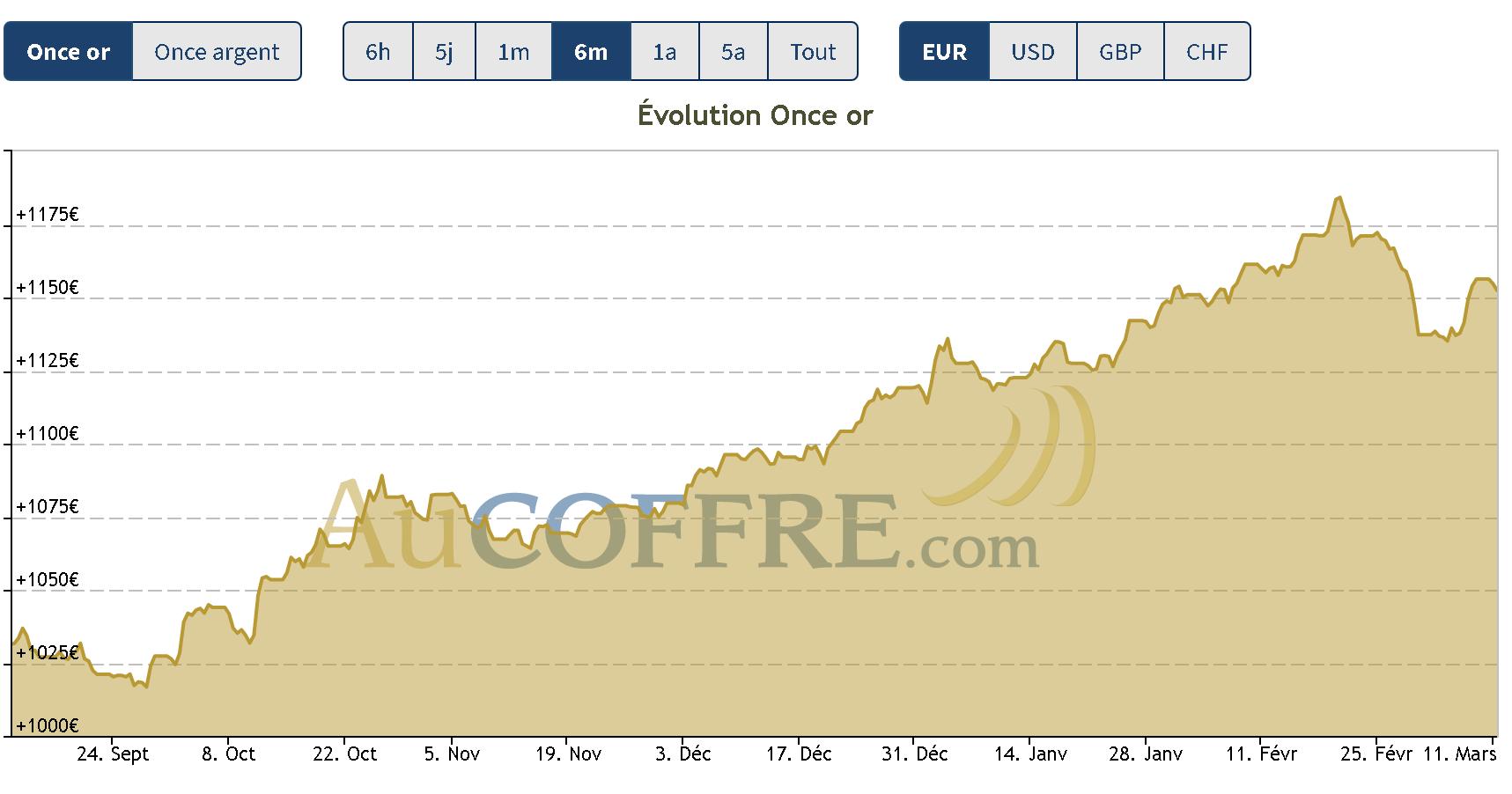 investissement : pas de tendance pour l'or