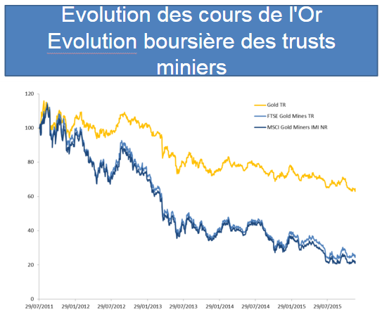 Cours de l'or versus sociétés minières