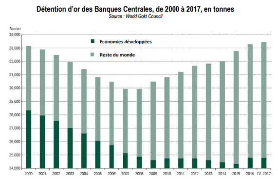 achat demande or banques centrales 2017