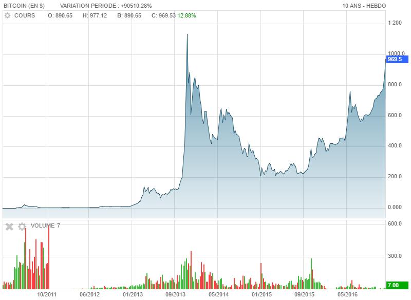 cours de bitcoin)