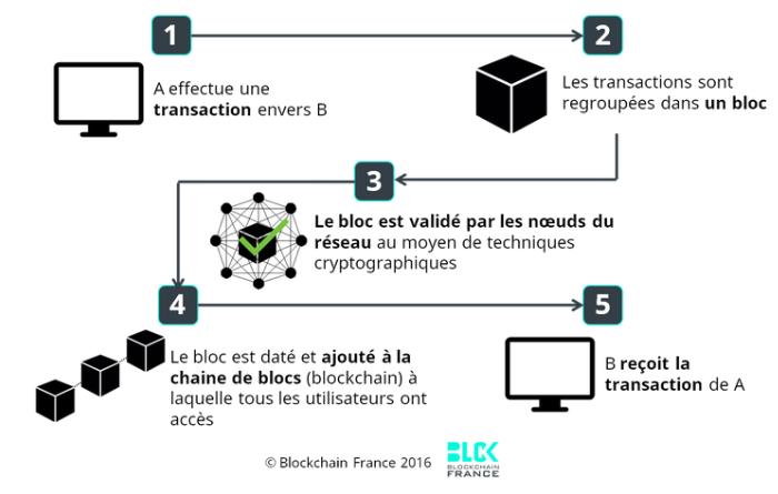 Schéma fonctionnement blockchain (c) blockchainfrance.net