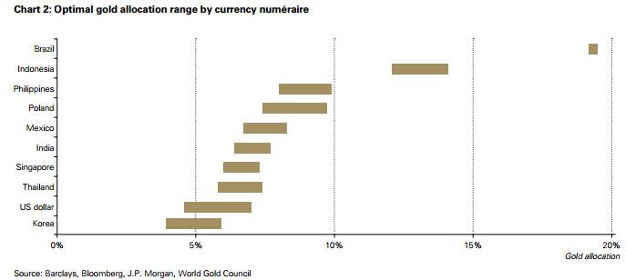Brésil contrepartie gold real
