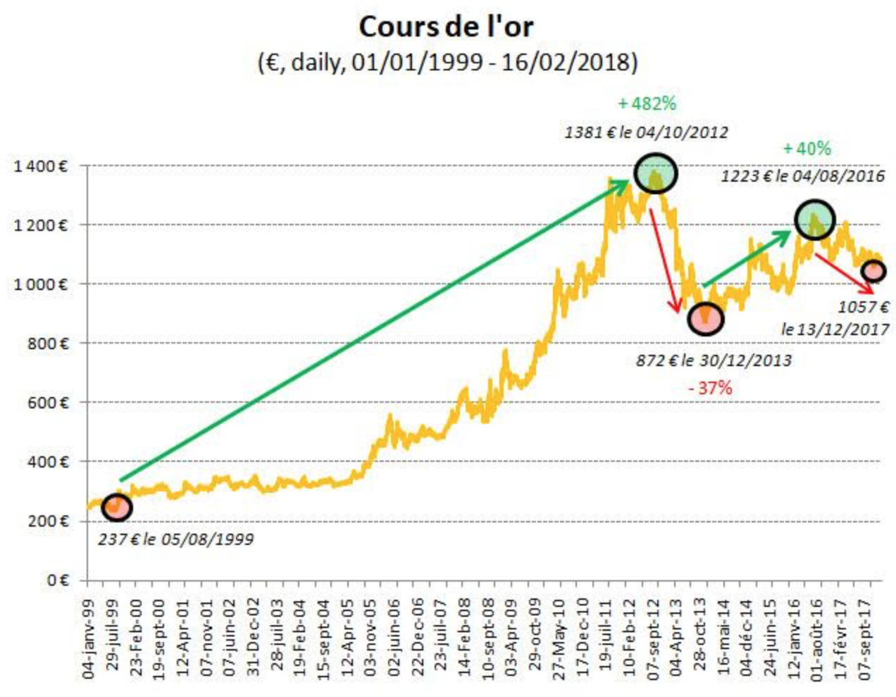 Graphique du cours de l'or 1999-2018