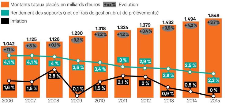 chiffres-cles-assurance-vie-c-les-echos-source-federation-francaise-assurance