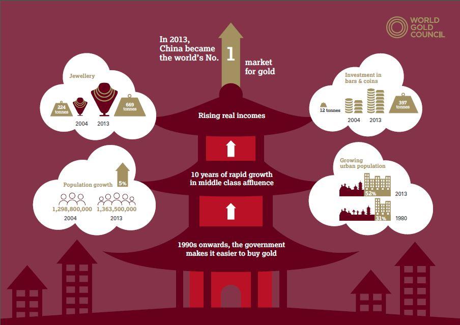La Chine, marché numero 1 en or
