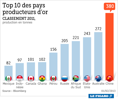 Chine_producteur_or_2013 source Le Figaro