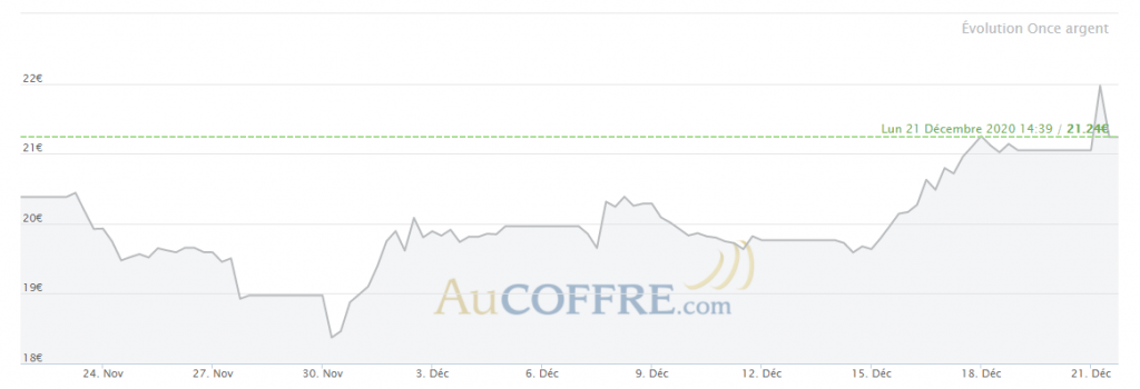 Cours de l'or en euros sur le dernier mois - source AuCoffre.com