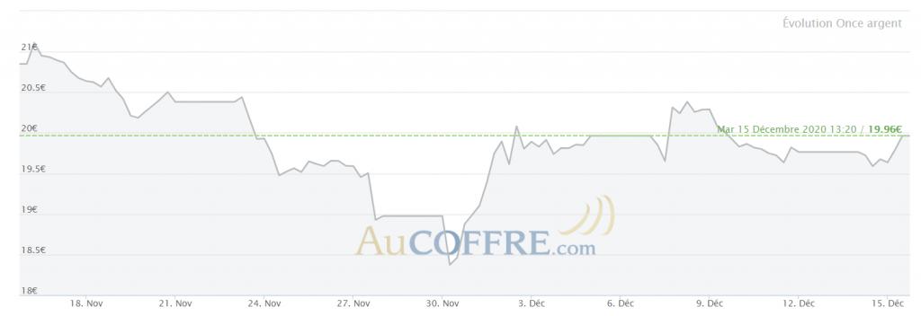 Cours de l'argent sur un mois en euros - source AuCoffre.com