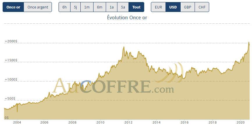 Cours de l'or depuis 2004 - source AuCoffre.com