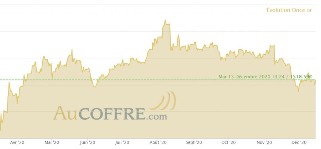 Entre mars 2020 et août 2020, le cours de l'or a pris 35 % - cours de l'or en euros depuis avril 2020, source AuCoffre.com