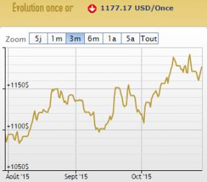 Cours de l'or en dollars-29-10-2015 (c) AuCOFFRE.com