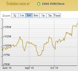Cours de l'or en euros-29-10-2015 (c) AuCOFFRE.com