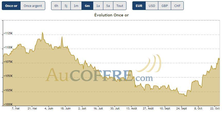 Cours de l'or en euros au 26 octobre 2018 - source AuCOFFRE