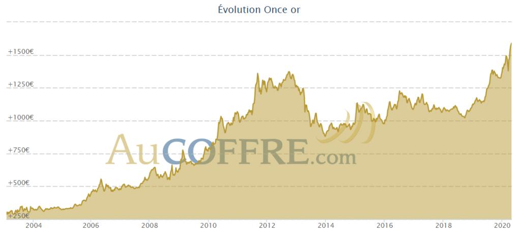Evolution du cours de l'or depuis 20 ans - source AuCoffre.com