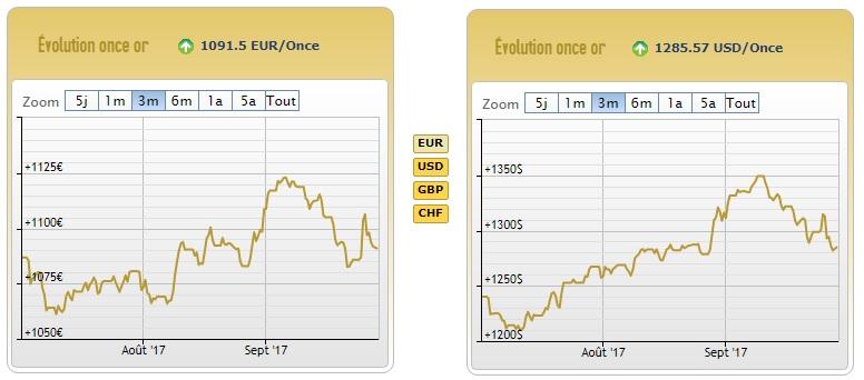 Cours de l'or en euros et en dollars au 29 septembre 2017 - source AuCoffre.com