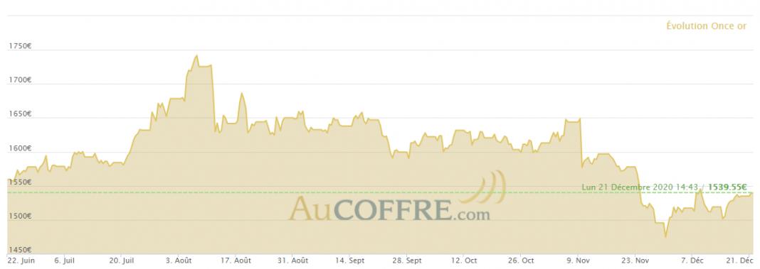 Cours de l'or sur les six derniers mois en euros au 21 décembre - source AuCoffre