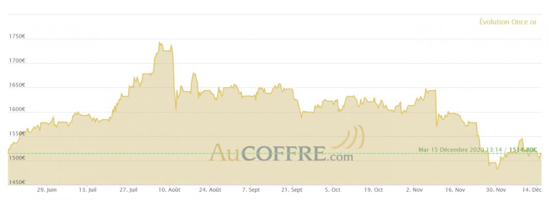 Cours de l'or sur six mois en euros - Source AuCoffre