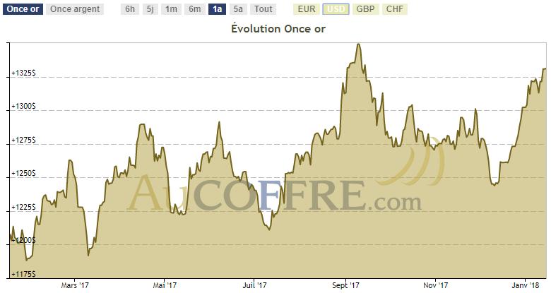 cours or en dollar 2017
