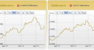 Cours de l'or en euros et en dollars au 17 mars