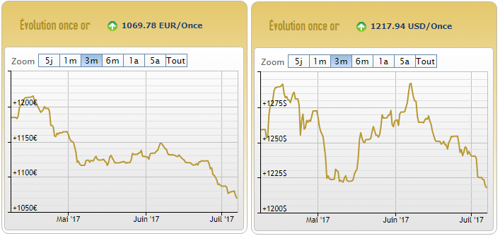 Cours de l'or en euros et en dollars au 7 juillet 2017