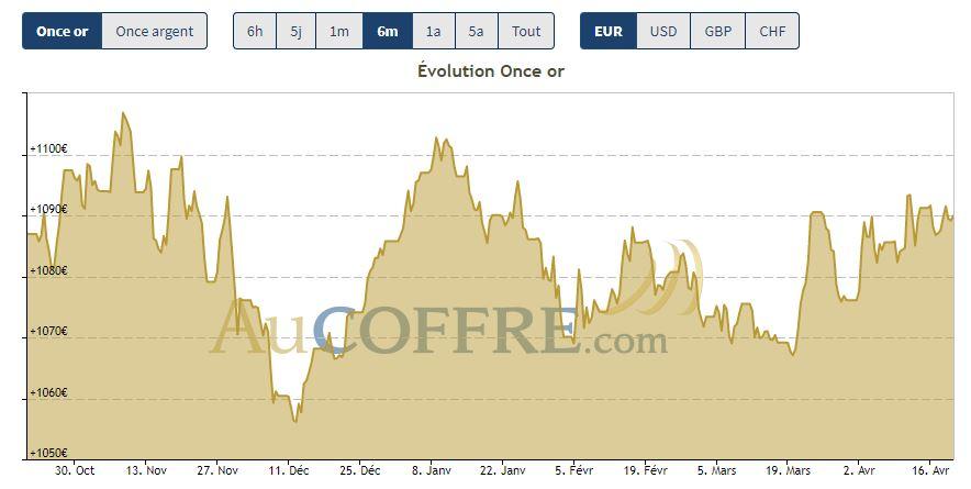 Cours de l'or en euro et en dollar (c) Cotation AuCOFFRE.com