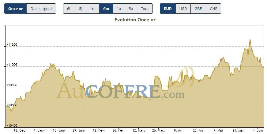 Cours de l'or en euros sur les six derniers mois - cotation AuCoffre.com