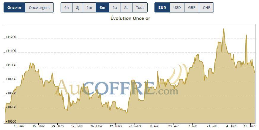 Cours de l'or sur les six derniers mois, au 22 juin 2018 - source AuCOFFRE.com