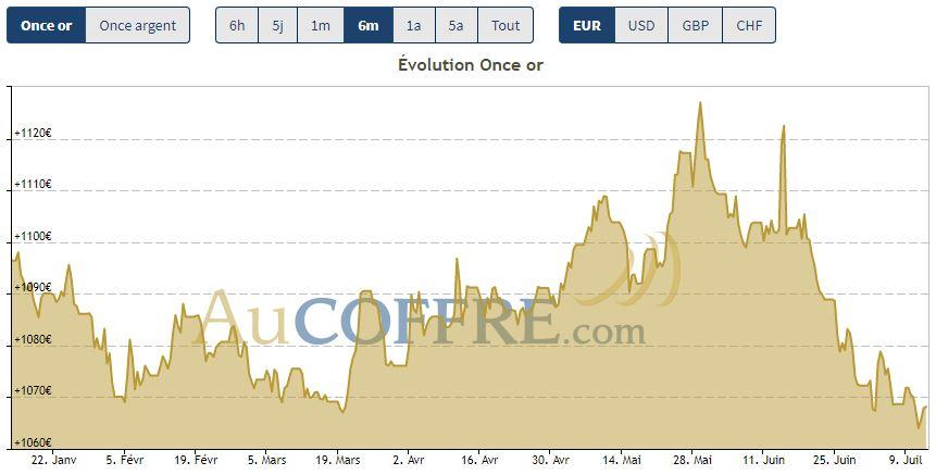 Cours de l'or sur les six derniers mois en euros - source AuCoffre.com