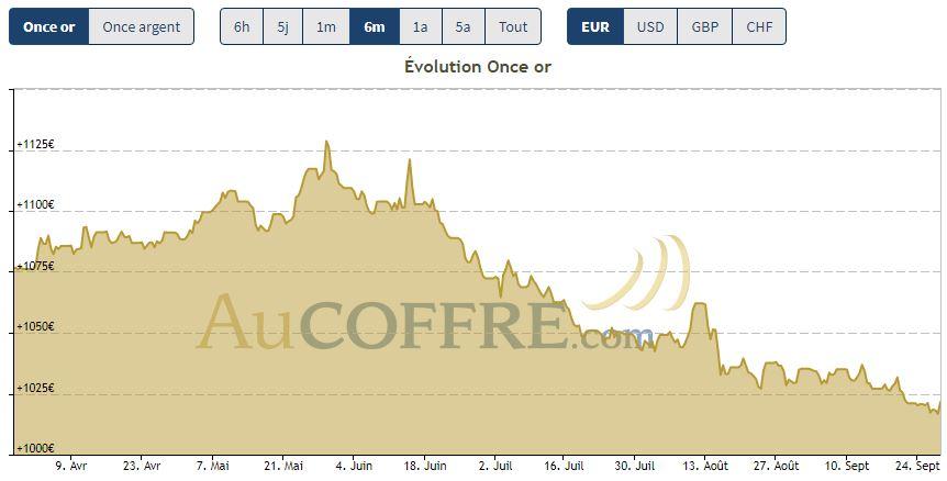 Les cours de l'or sur 6 mois en euros - source AuCOFFRE.com