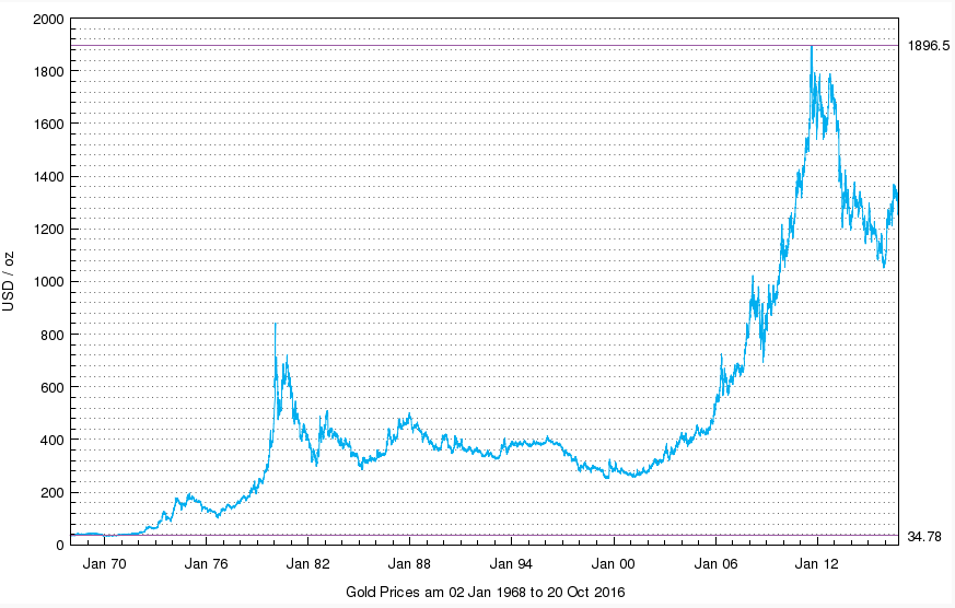Evolution cours de l'or dollar depuis 1970 LBMA