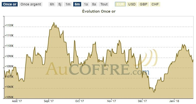 Cours de l'or en euros et sur six mios - Cotation AuCOFFRE.com