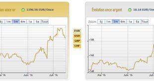 Cours de l'or et de l'argent au 15 juillet 2016 - source AuCoffre.com
