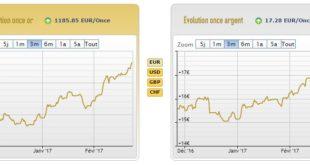 Cours de l'or et de l'argent au 24 février - source AuCoffre.com