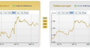 Cours de l'or et de l'argent au 30 septembre - AuCoffre.com
