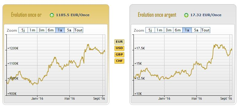 Cours de l'or et de l'argent sur les douze derniers mois - AuCoffre.com