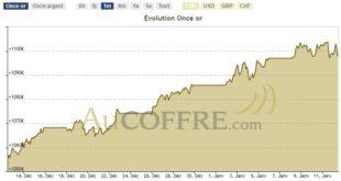 Cotation de l'or sur un mois 12 janvier 2018