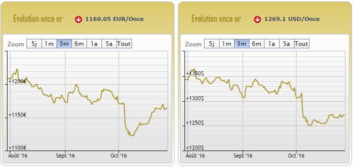 cours or euro dollar 28 octobre 2016